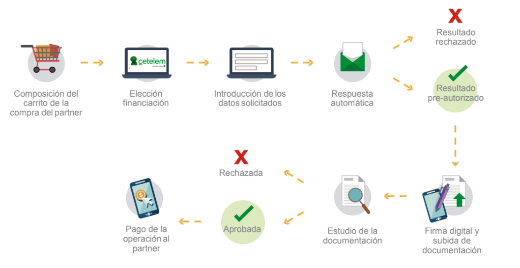 infografia-pasos-financiacion-cetelem